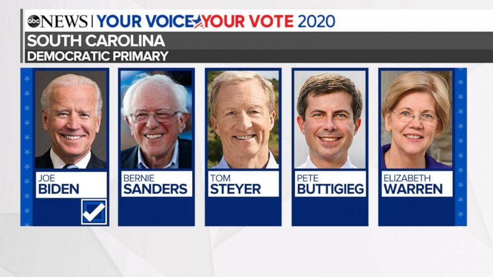 WATCH: Biden projected winner of South Carolina primary